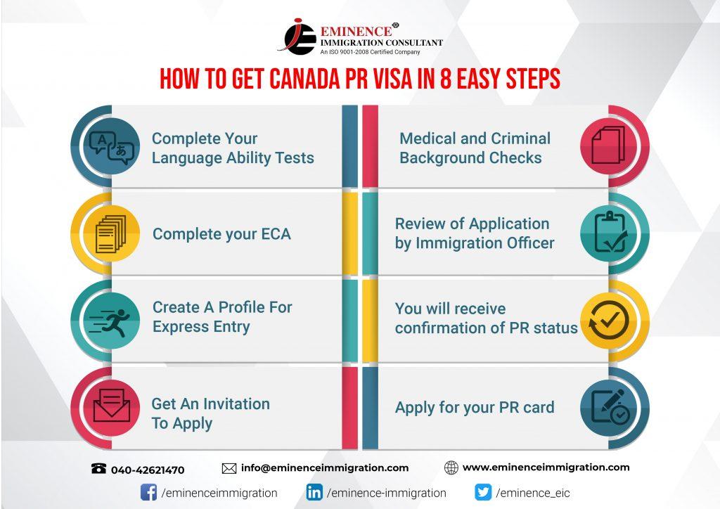 Easy steps to get Canada PR Visa
